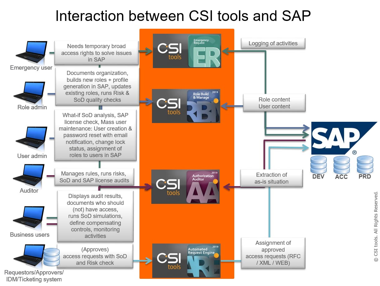 CSItools interaction SAP 20190725 v08